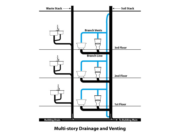 Top 7 Plumbing Maintenance Tips For Multi Family Housing